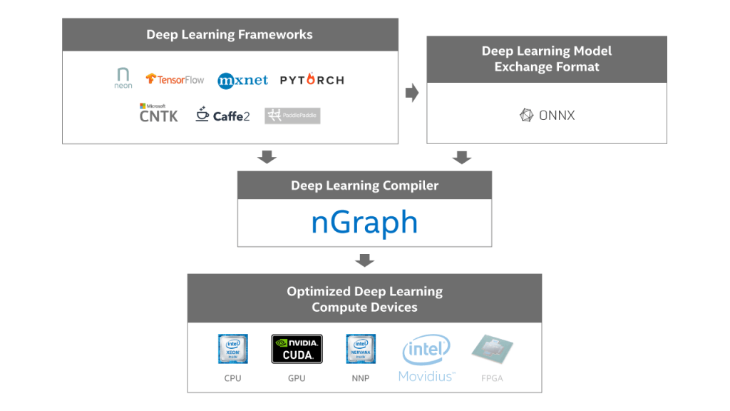 ngraph en open source